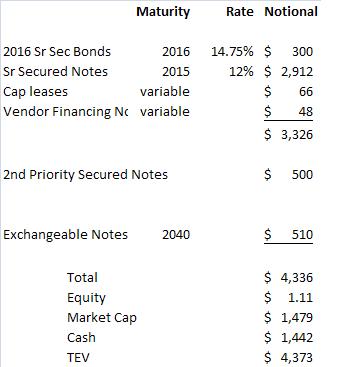 Understanding Verizon's Capital Structure (VZ)