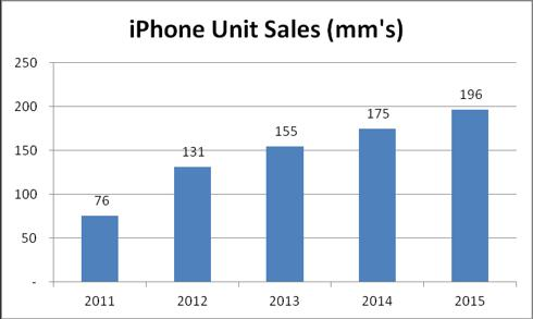 iPhone sales, in millions (click for source)
