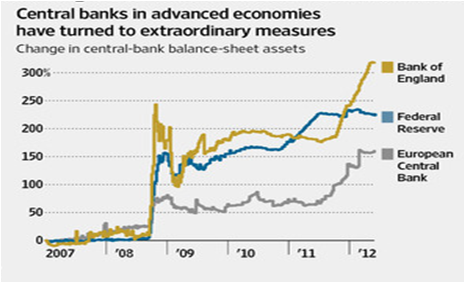 Central Bank Balance Sheet on the Rise