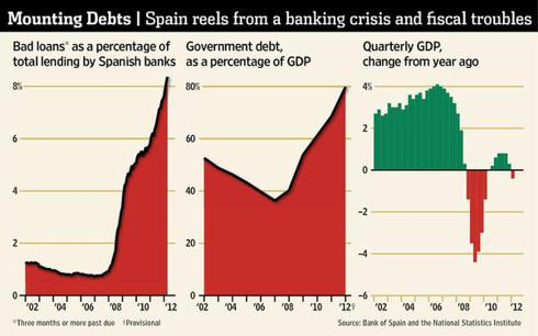 Spanish Bank System Under Attack