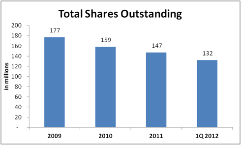 AutoNation Share Count