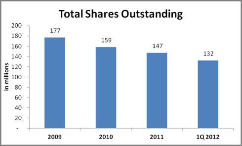 AutoNation Share Count