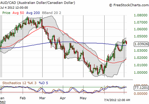 The Aussie is actually out-performing its fellow commodity-heavy cousin the Loonie (the Canadian dollar)