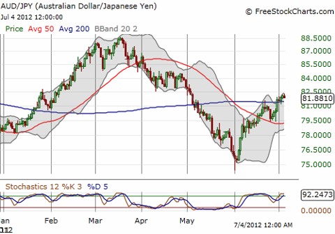 The Australian dollar is again up for the year against the Japanese yen and looks ready to breakout