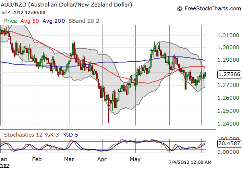 The New Zealand dollar is still out-performing the Aussie for the year