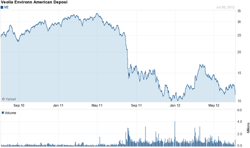 Veolia (<a href='http://seekingalpha.com/symbol/ve' title='Veolia Environnement'>VE</a>) 2 Year Chart