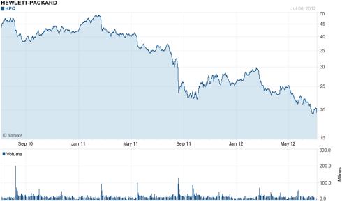 Hewlett-Packard (NYSE:<a href='http://seekingalpha.com/symbol/HPQ' title='HP Inc.'>HPQ</a>) 2 Year Chart