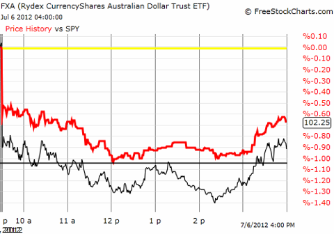The Australian dollar fails to make a new intra-day low when the S&P 500 prints its fresh low on the day