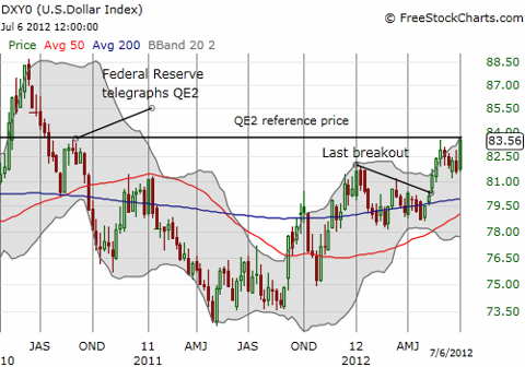 The U.S. dollar index is again pressing against QE2 resistance and now looks ready to break it