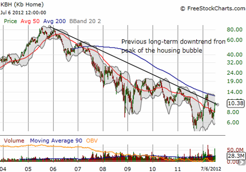 KBH is still struggling to break free of the previous primary downtrend