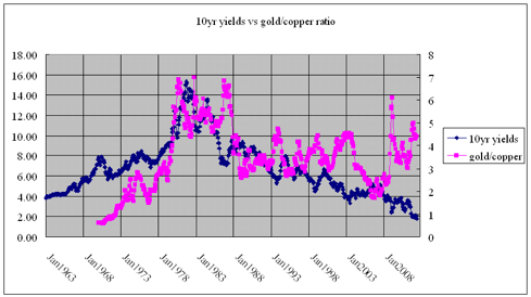 10y yields vs gold/copper ratio