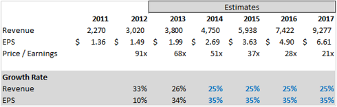 Salesforce Financial Model Assumptions