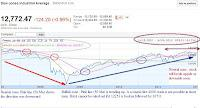 Dow 5 year chart