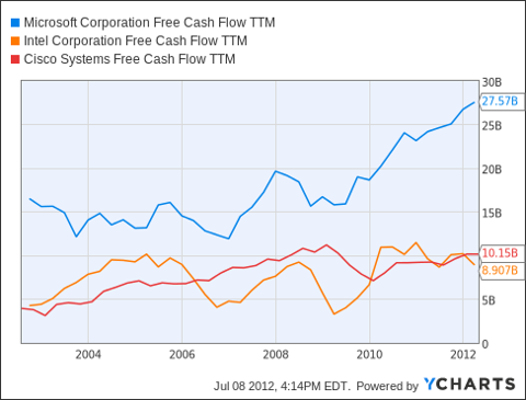MSFT Free Cash Flow TTM Chart