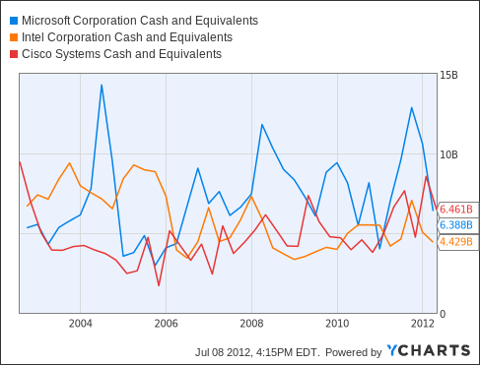 MSFT Cash and Equivalents Chart