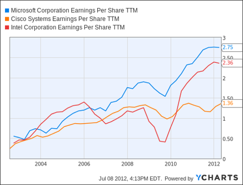 MSFT Earnings Per Share TTM Chart