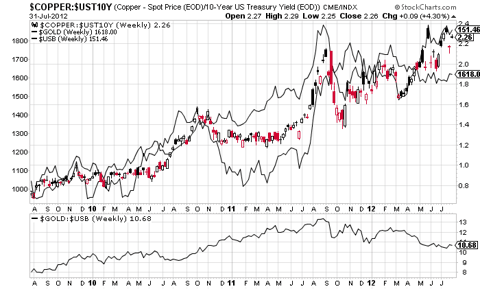 copper/tnx vs gold & treasuries