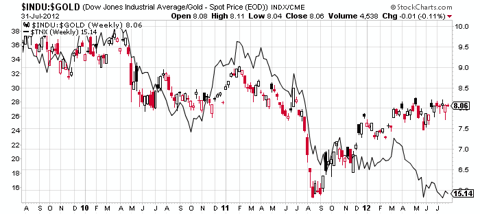 Dow/gold ratio vs treasury yields