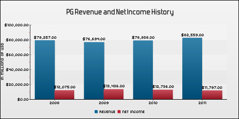 Procter &amp; Gamble Co. Revenue and Net Income History