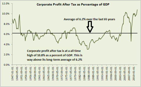 Corporate profit after tax as a percentage of GDP