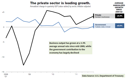 private sector growth compared with government sector growth