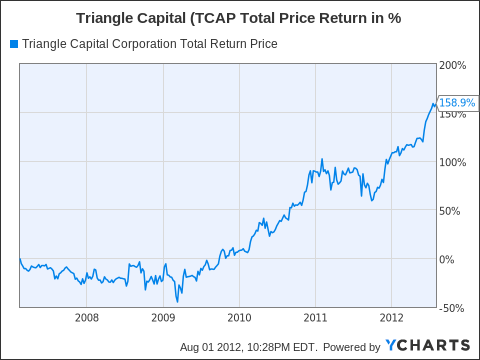 TCAP Total Return Price Chart