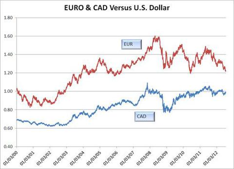 Graph of Euro And Canadian Dollar Versus the U.S. Dollar - Source: Federal Reserve