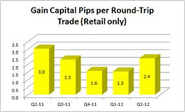 Gain Capital pips per trade Q2