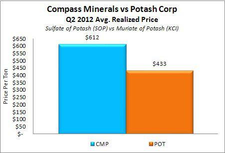 Compass Minerals vs Potash Corp - Avg Price Received SOP vs KCI