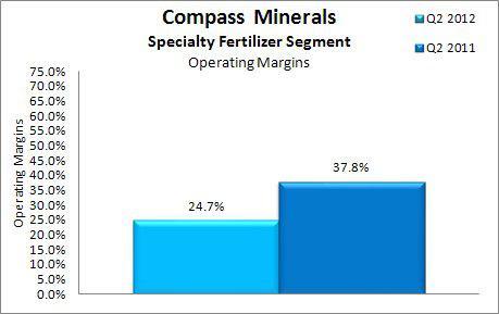 Compass Minerals Operating Margins Q2 2012 vs Q2 2011