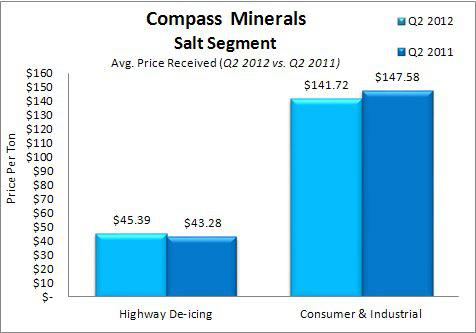 Compass Minerals Avg Price Received in Salt Segment