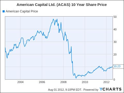 ACAS Chart