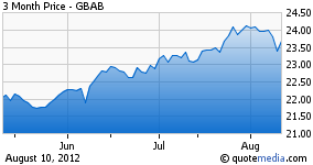 Guggenheim Build America Bond 3 month chart