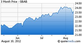Guggenheim Build America Bond 3 month chart