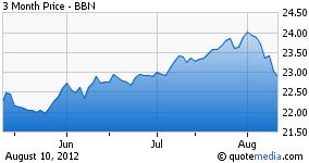 Blackrock BAB 3 month chart
