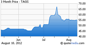 Tecrium Agricultural ETF 3 month chart