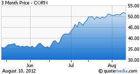Teucrium Corn ETF 3 month chart