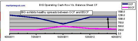 Operating and Balance sheet cash-flow spreads