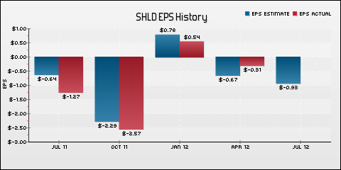 Sears Holdings Corporation EPS Historical Results vs Estimates