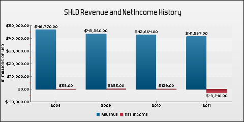 Sears Holdings Corporation Revenue and Net Income History