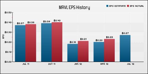Marvell Technology Group Ltd. EPS Historical Results vs Estimates