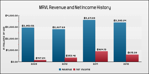Marvell Technology Group Ltd. Revenue and Net Income History
