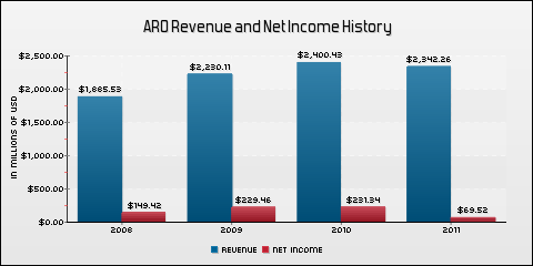 Aeropostale Inc Revenue and Net Income History