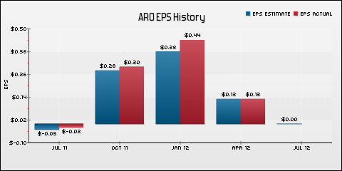 Aeropostale Inc EPS Historical Results vs Estimates