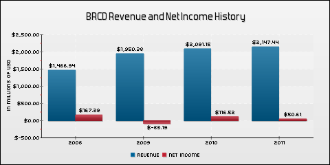Brocade Communications Systems, Inc. Revenue and Net Income History