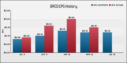 Brocade Communications Systems, Inc. EPS Historical Results vs Estimates