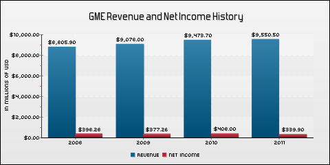 GameStop Corp. Revenue and Net Income History