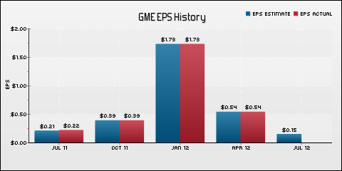 GameStop Corp. EPS Historical Results vs Estimates