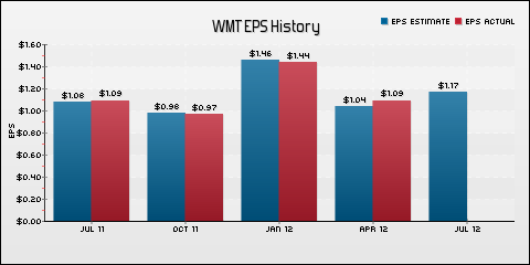 Wal-Mart Stores Inc. EPS Historical Results vs Estimates