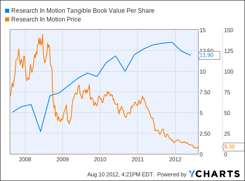 RIMM Tangible Book Value Per Share Chart